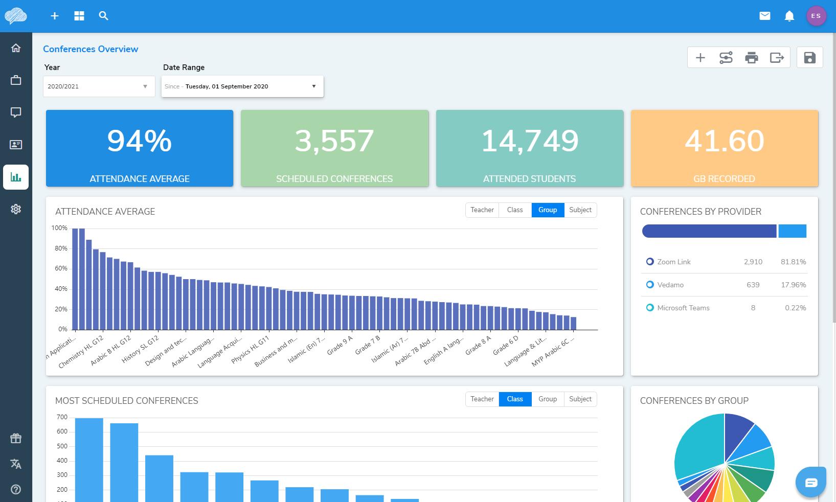 Virtual Classroom Analytics
